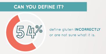 Define Gluten