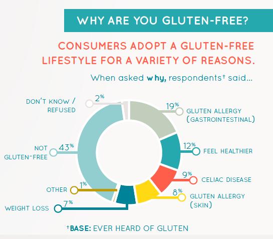 gluten free adopter