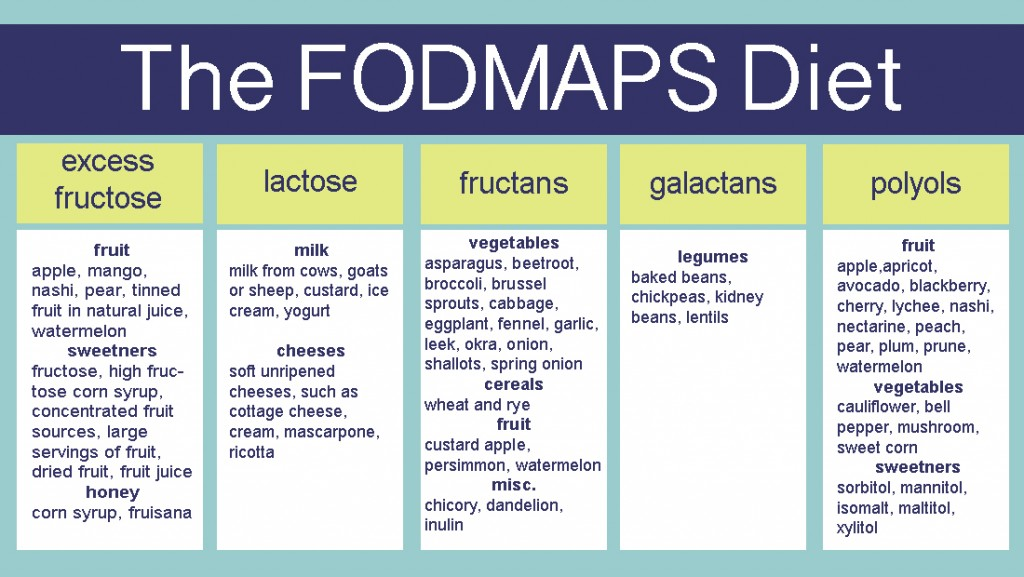 FODMAP IBS DIET