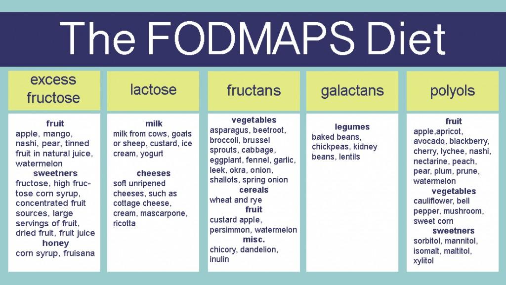 FODMAP IBS DIET
