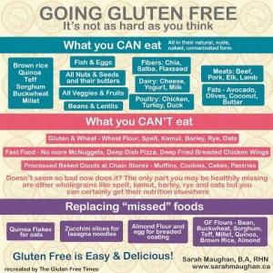 Gluten Free Cheatsheet