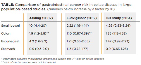 comparison-gastrointestinal-cancer-risk-celiac-disease