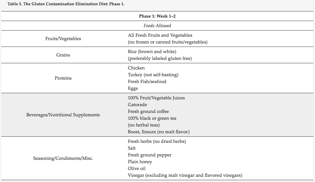 Gluten Contamination Elimination Diet Table 3
