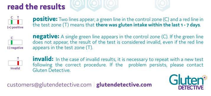 gluten detective results