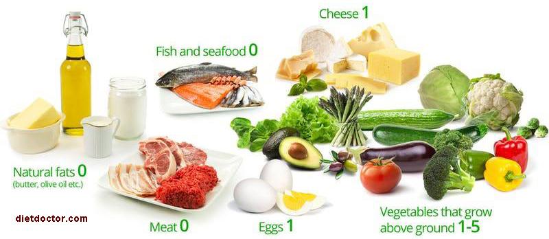 keto-gluten-free-diet 2